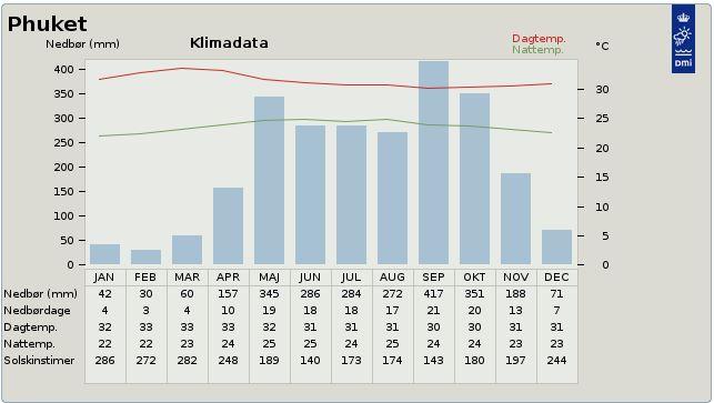 Climate data for Phuket